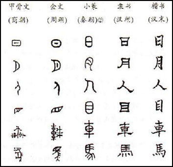 40 Most Common Chinese Characters Evolution of Chinese Mandarin Characters PragmaticMom