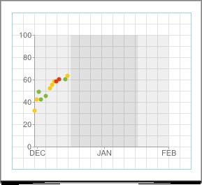 Xtramath, Xtra math progress chart, Extra Math, math website for 2nd grade, math website for second grade