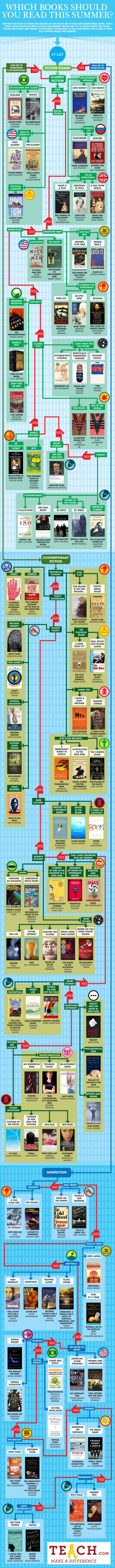 summer-reading-flowchart