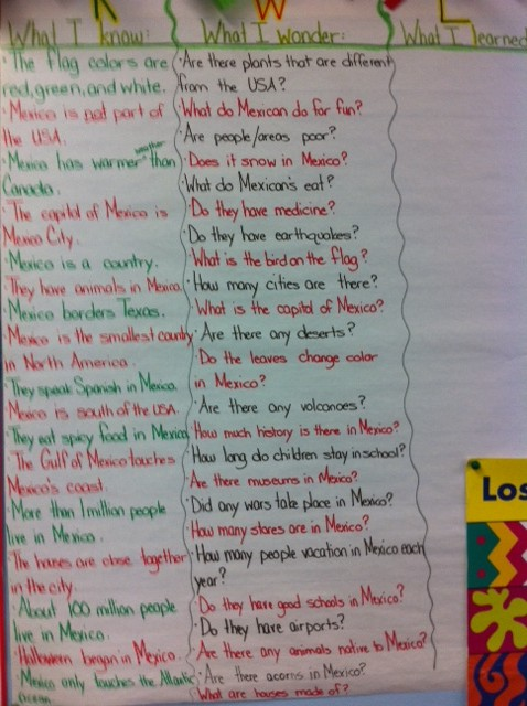 2nd graders learn about Mexico, 2nd grade Mexico unit