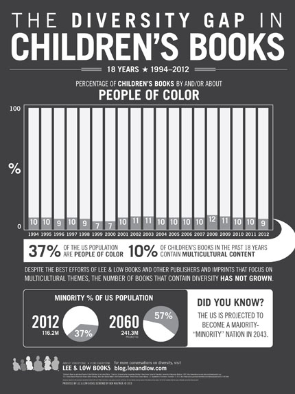 diversity in kidlit, diversity in children's books