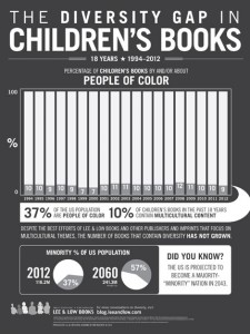 diversity in children's book publishing, lee and low books