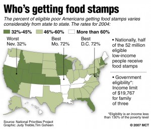 food stamps facts