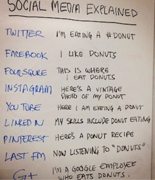 social media explained through doughnuts