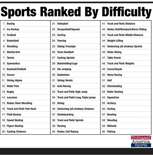 sports ranked by difficulty