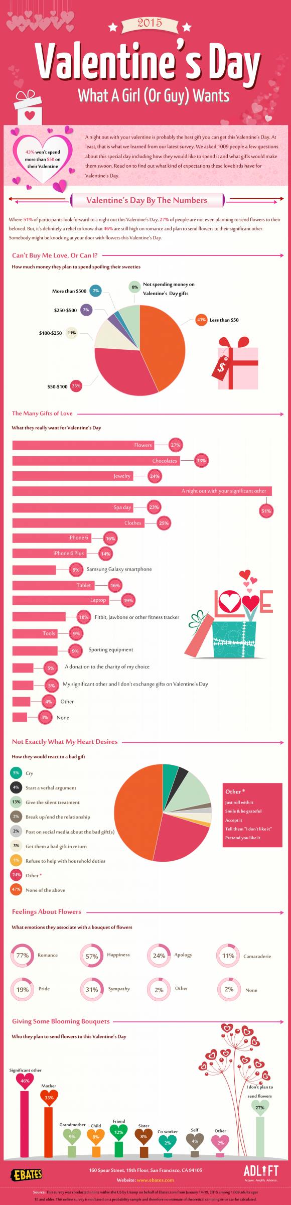 Get the Facts About Valentine's Day
