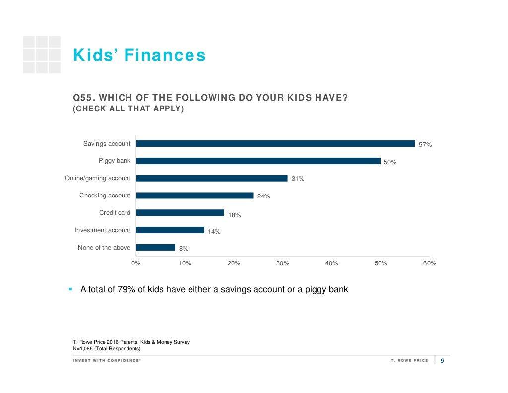 T. Rowe Price's 2016 Parents, Kids & Money Survey