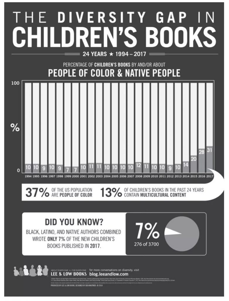 Diversity in Children's Books 2017