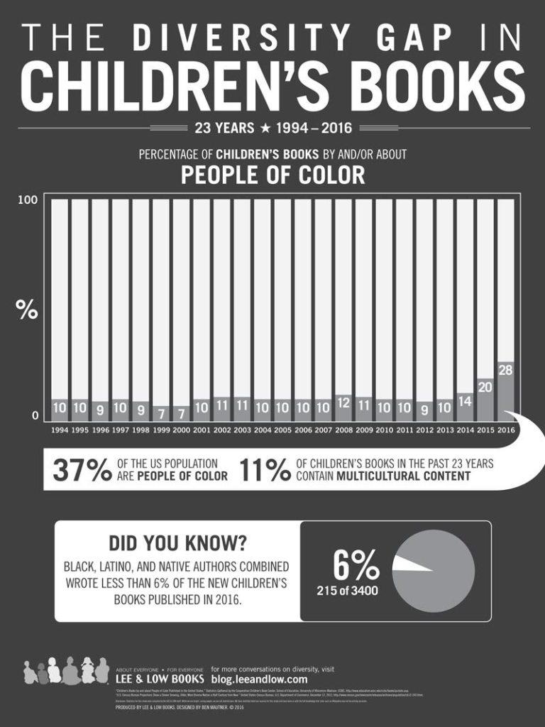 diversity in children's book publishing