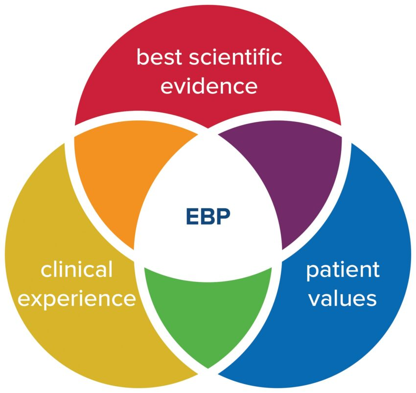 Evidence-Based Practice (EBP): Introduction to the Approach in Healthcare Education and Practice